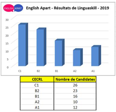 Linguaskill Graph