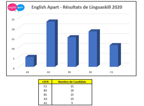 Linguaskill 2020